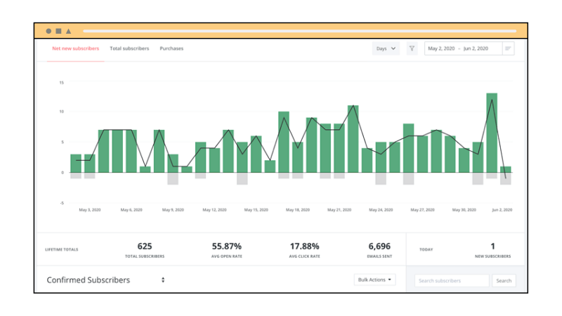 Email List Cleaning - Engagement Metrics Dashboard on ConvertKit